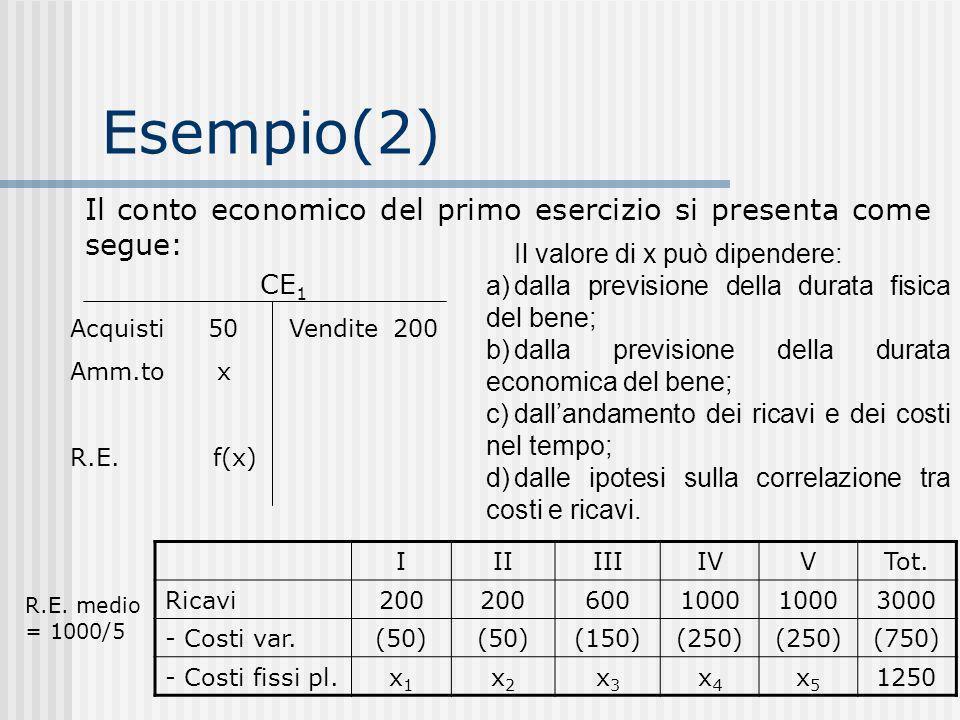 Esempio(2) Il conto economico del primo esercizio si presenta come segue: Il valore di x può dipendere: