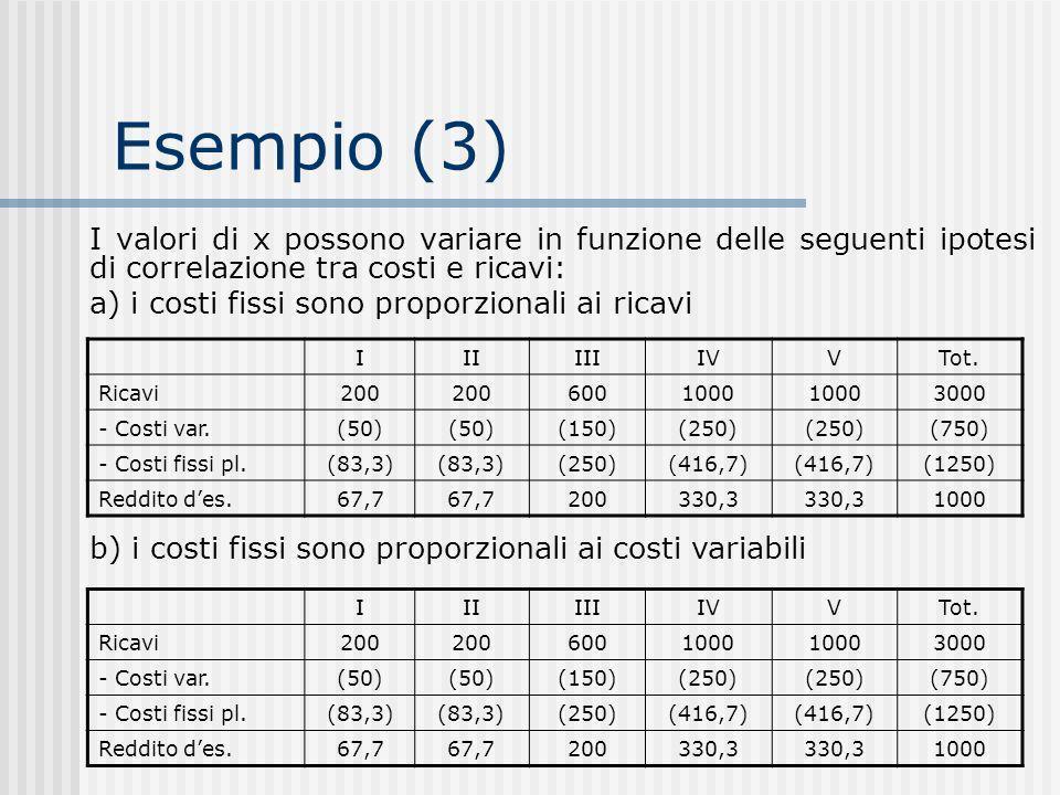 Esempio (3) I valori di x possono variare in funzione delle seguenti ipotesi di correlazione tra costi e ricavi: