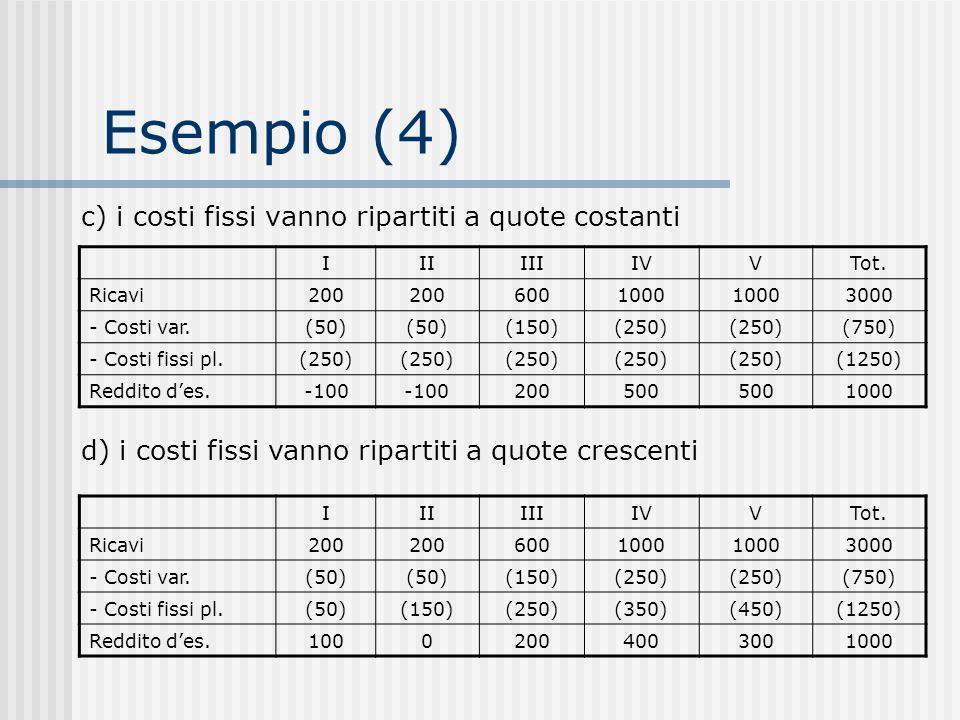 Esempio (4) c) i costi fissi vanno ripartiti a quote costanti