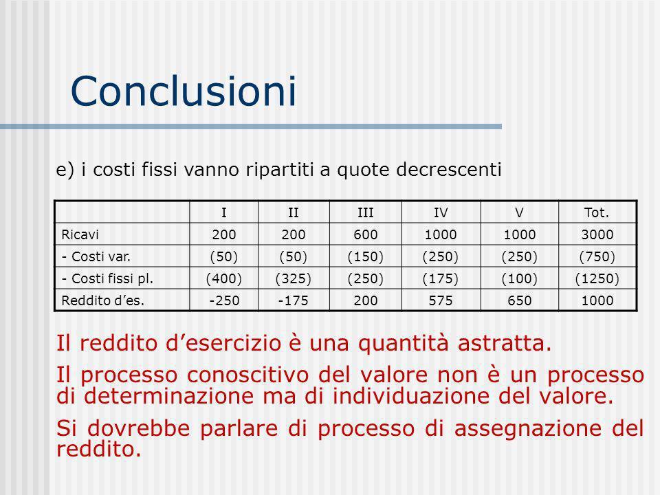Conclusioni Il reddito d'esercizio è una quantità astratta.
