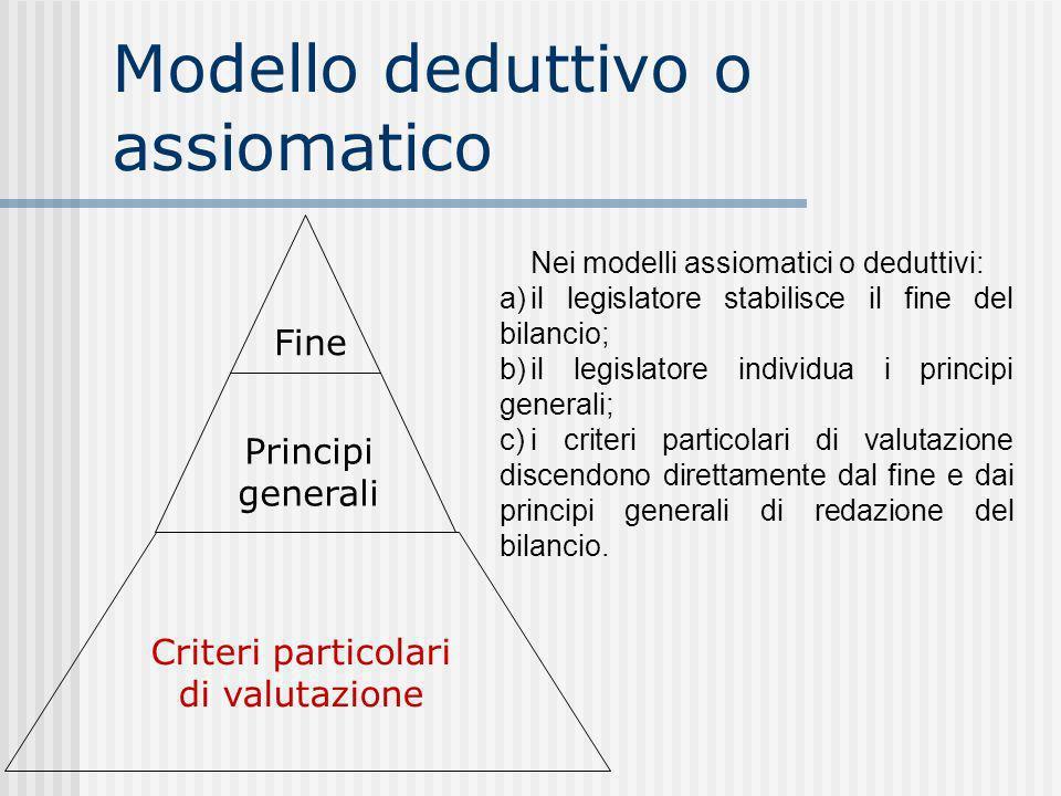 Modello deduttivo o assiomatico