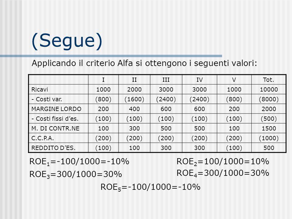 (Segue) Applicando il criterio Alfa si ottengono i seguenti valori: