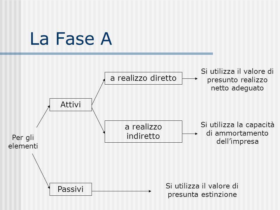 La Fase A a realizzo diretto Attivi a realizzo indiretto Passivi