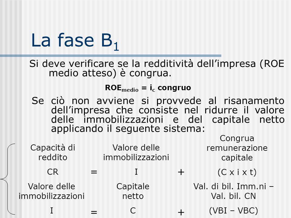 La fase B1 Si deve verificare se la redditività dell'impresa (ROE medio atteso) è congrua. ROEmedio = ic congruo.