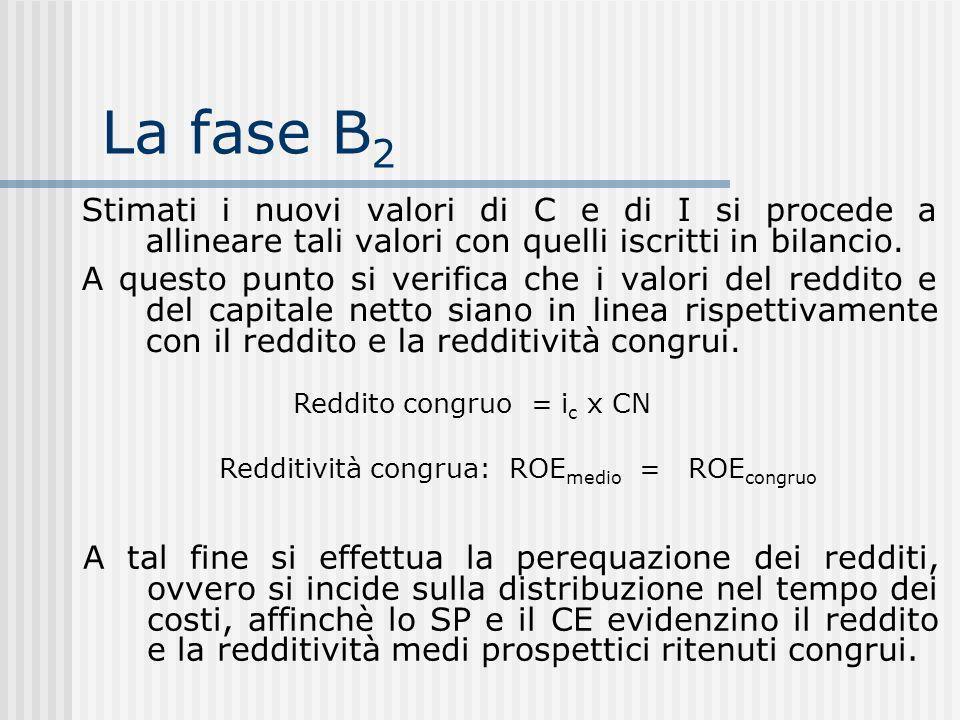 La fase B2 Stimati i nuovi valori di C e di I si procede a allineare tali valori con quelli iscritti in bilancio.