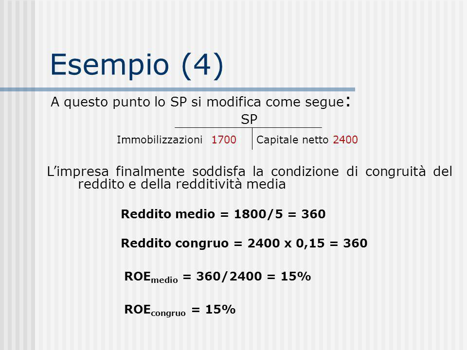 Esempio (4) A questo punto lo SP si modifica come segue: SP