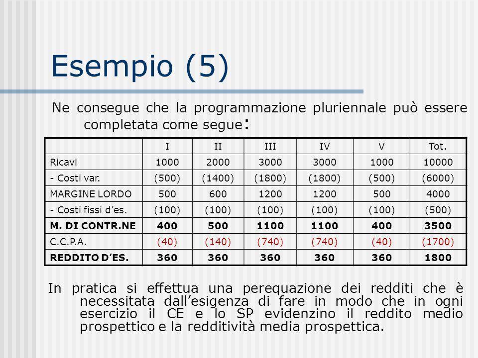 Esempio (5) Ne consegue che la programmazione pluriennale può essere completata come segue: I. II.