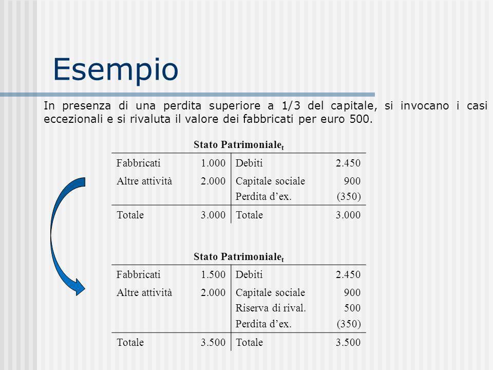 Esempio In presenza di una perdita superiore a 1/3 del capitale, si invocano i casi eccezionali e si rivaluta il valore dei fabbricati per euro 500.