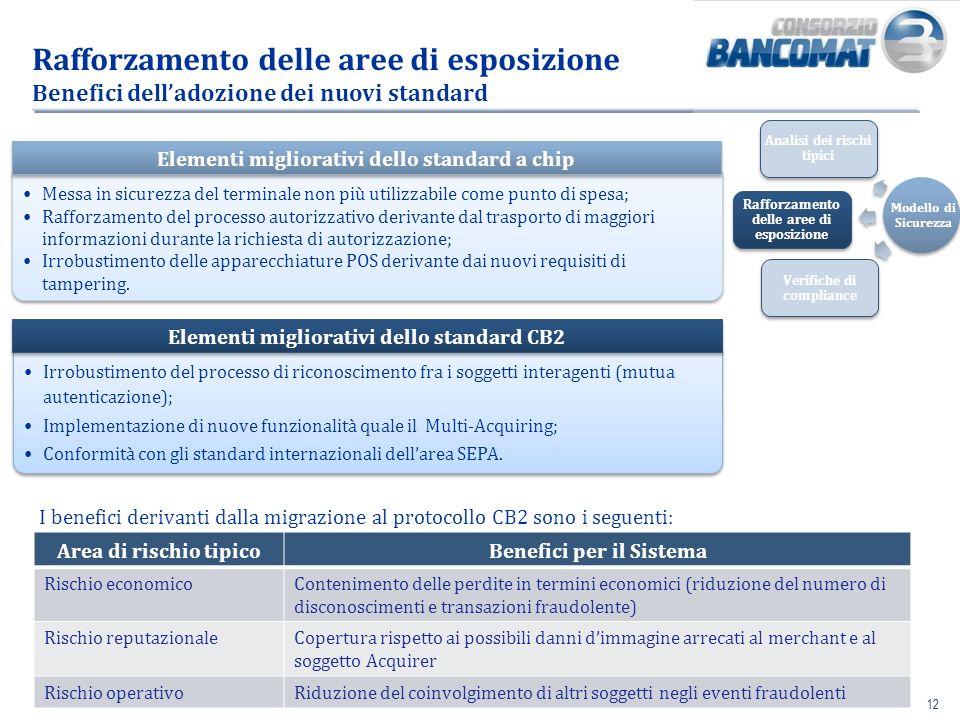 Rafforzamento delle aree di esposizione Benefici dell'adozione dei nuovi standard