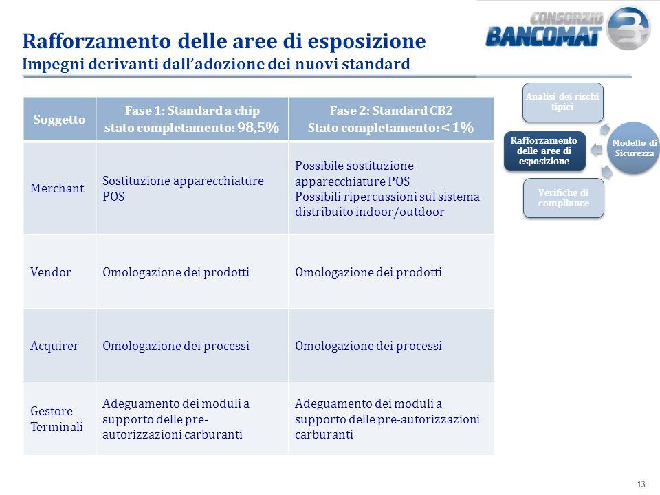 Rafforzamento delle aree di esposizione Impegni derivanti dall'adozione dei nuovi standard