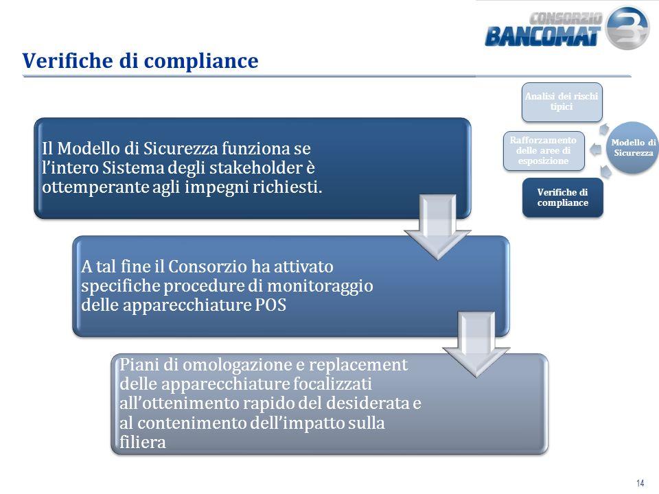 Verifiche di compliance