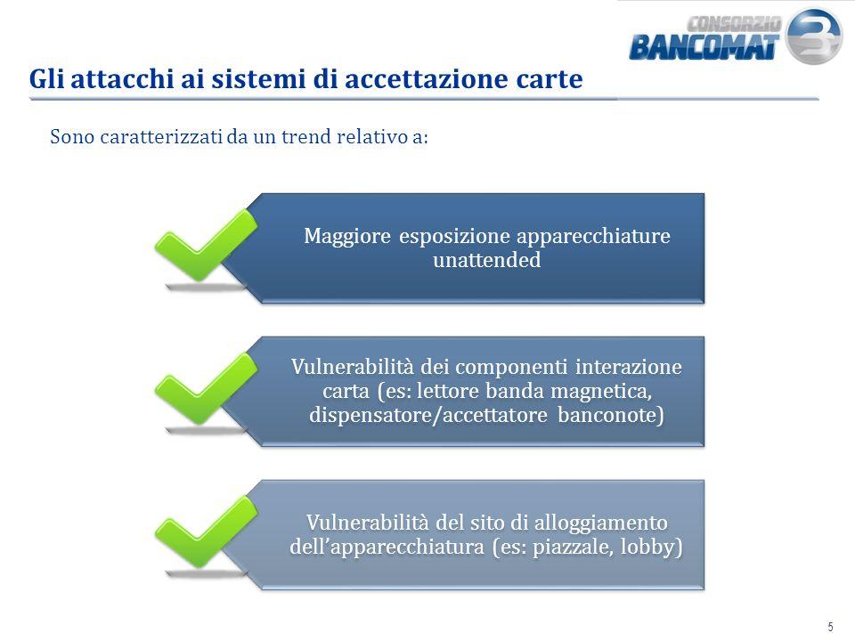 Gli attacchi ai sistemi di accettazione carte