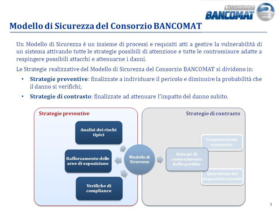 Modello di Sicurezza del Consorzio BANCOMAT