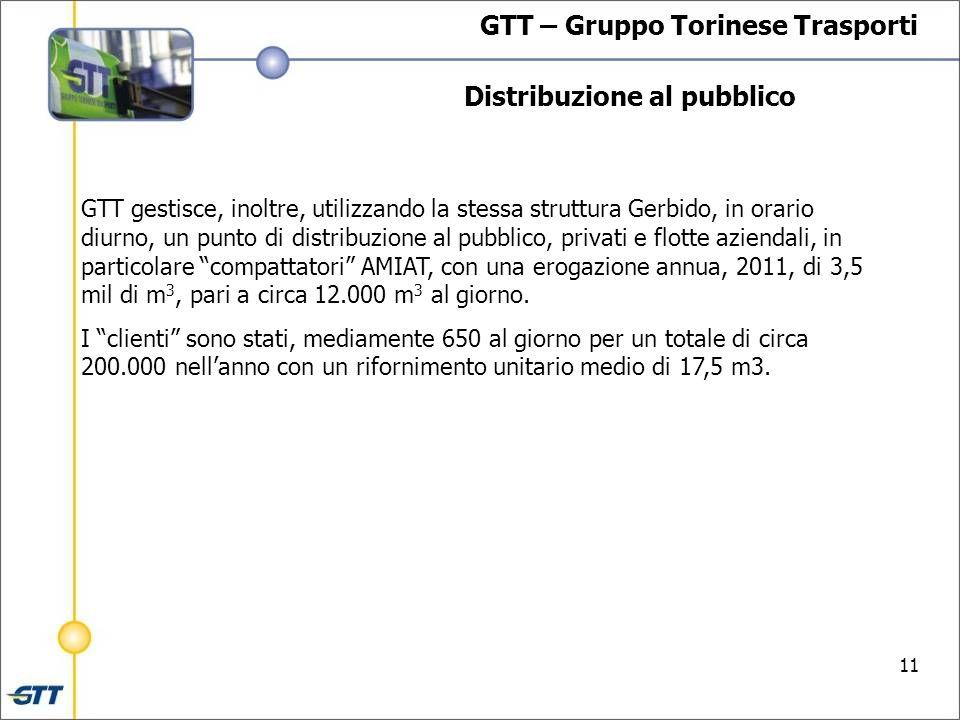 GTT – Gruppo Torinese Trasporti