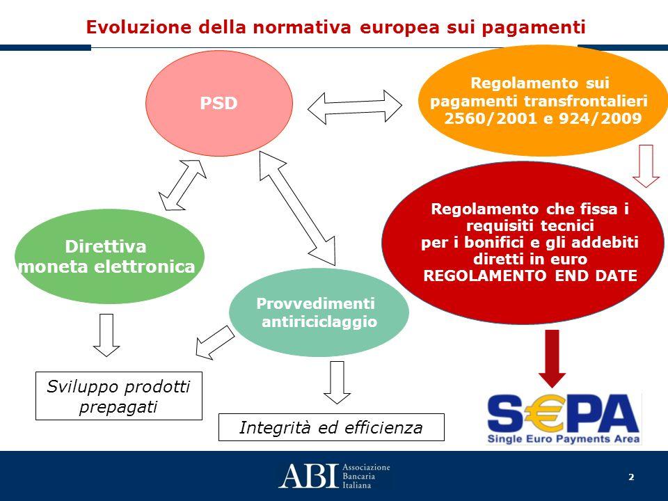 Evoluzione della normativa europea sui pagamenti