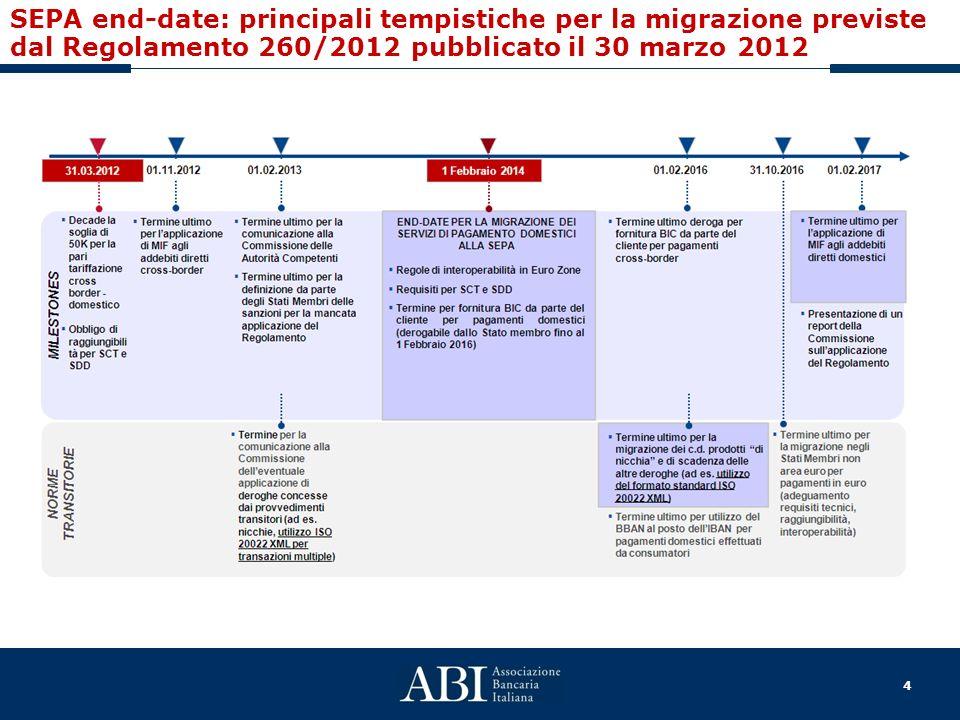 SEPA end-date: principali tempistiche per la migrazione previste dal Regolamento 260/2012 pubblicato il 30 marzo 2012