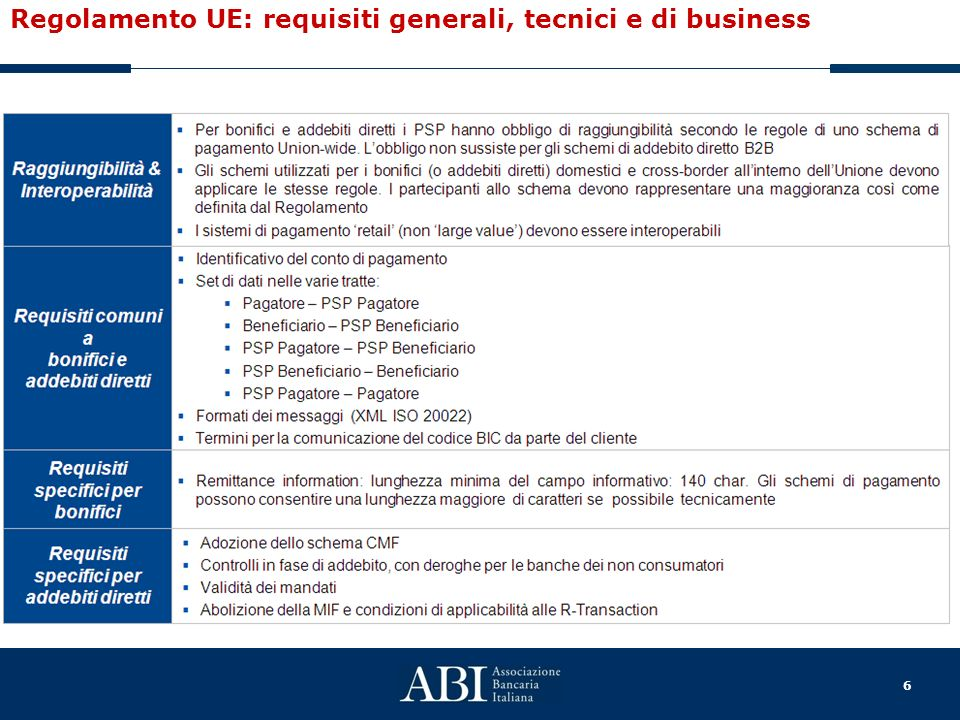 Regolamento UE: requisiti generali, tecnici e di business