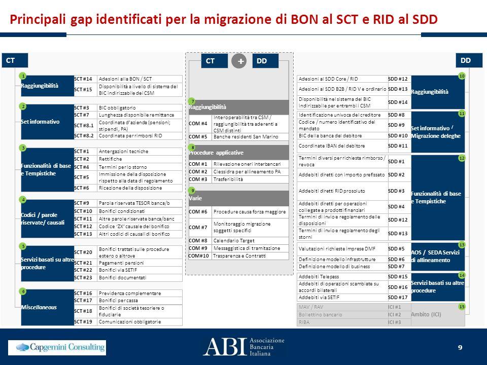 Principali gap identificati per la migrazione di BON al SCT e RID al SDD