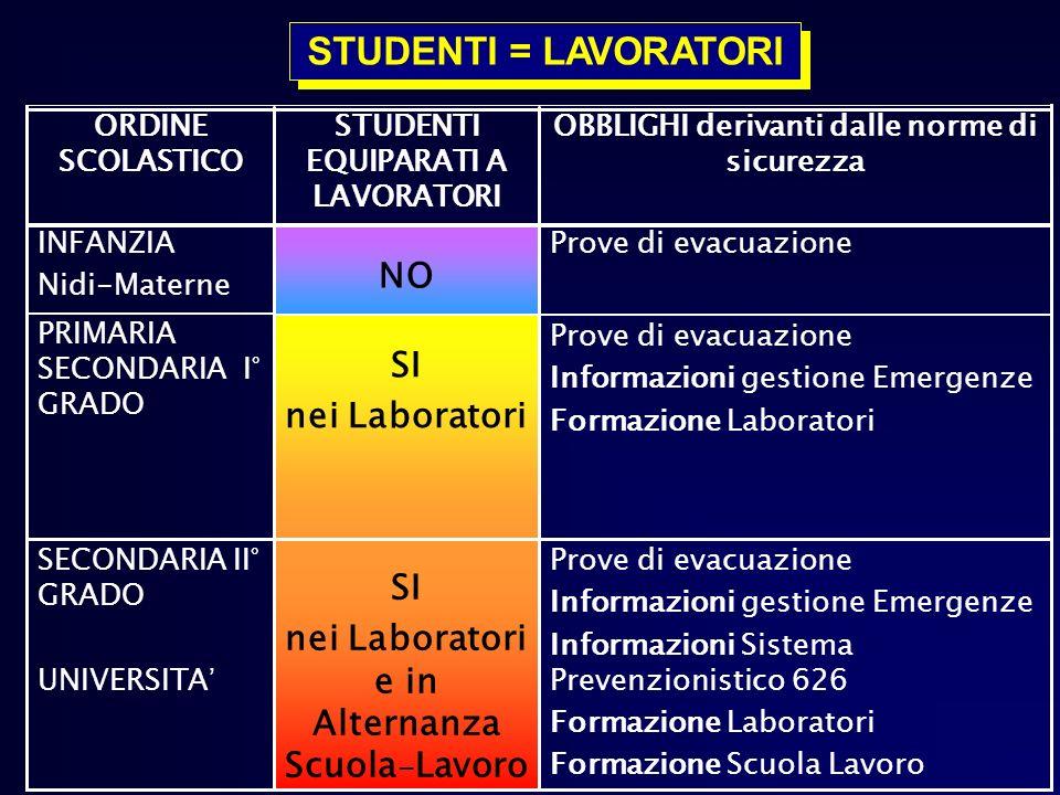 STUDENTI = LAVORATORI NO SI nei Laboratori SI