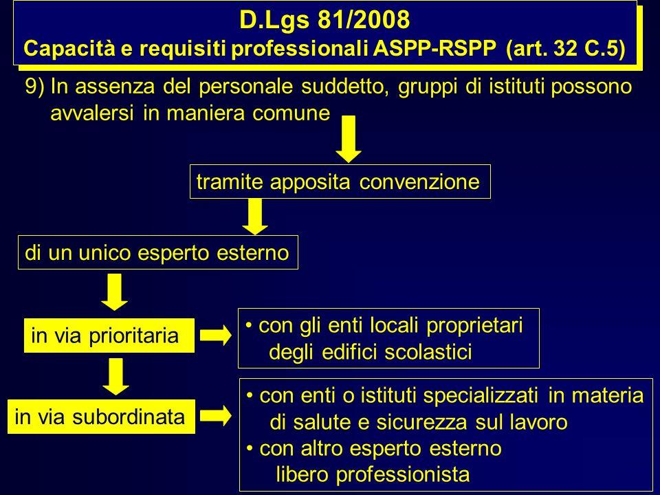 Capacità e requisiti professionali ASPP-RSPP (art. 32 C.5)