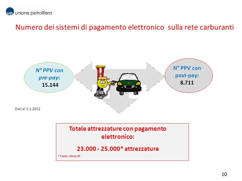 Numero dei sistemi di pagamento elettronico sulla rete carburanti