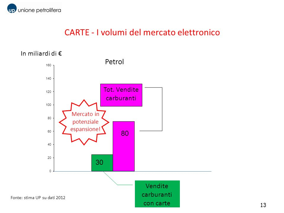 CARTE - I volumi del mercato elettronico