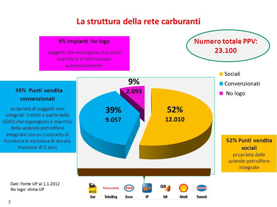 La struttura della rete carburanti 39% Punti vendita convenzionati