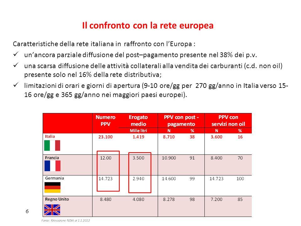 Il confronto con la rete europea