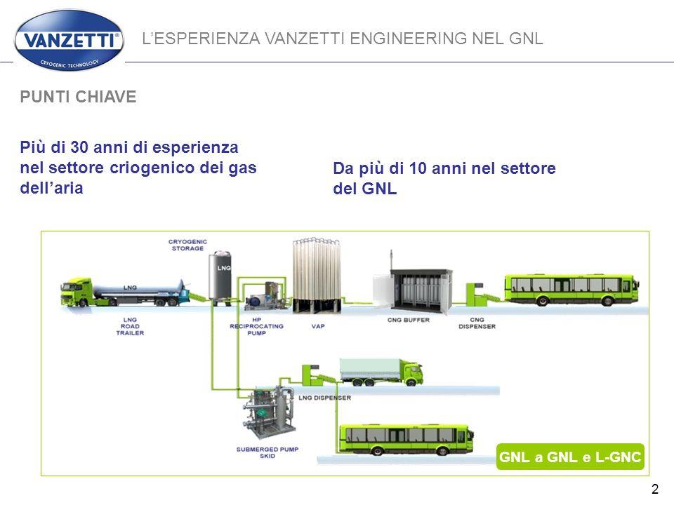 L'ESPERIENZA VANZETTI ENGINEERING NEL GNL
