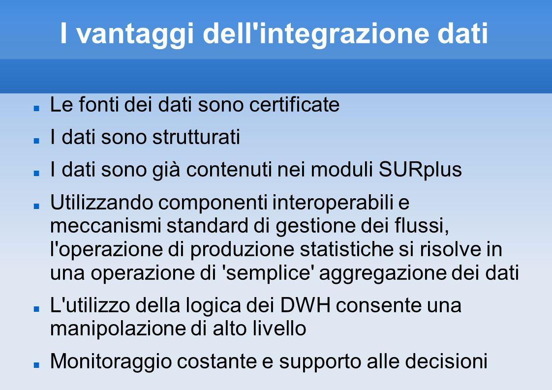 I vantaggi dell integrazione dati