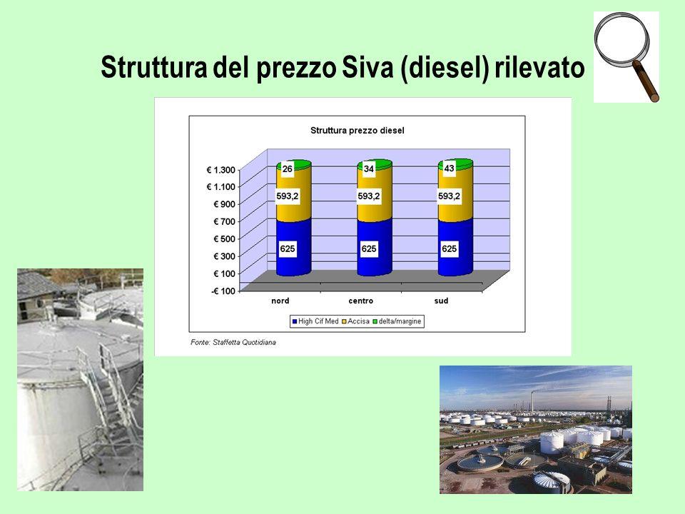 Struttura del prezzo Siva (diesel) rilevato