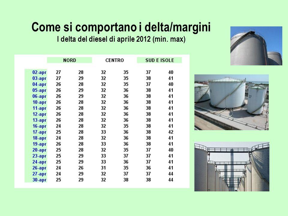 Come si comportano i delta/margini I delta del diesel di aprile 2012 (min. max)