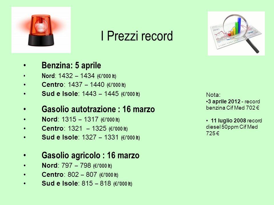 I Prezzi record Benzina: 5 aprile Gasolio autotrazione : 16 marzo