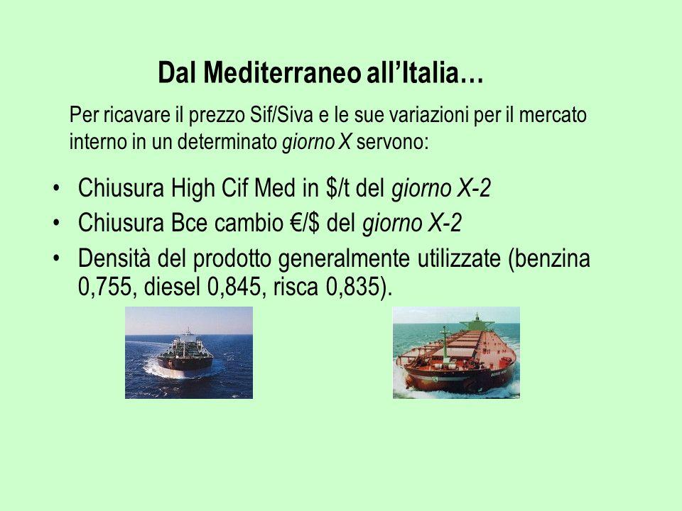 Dal Mediterraneo all'Italia…