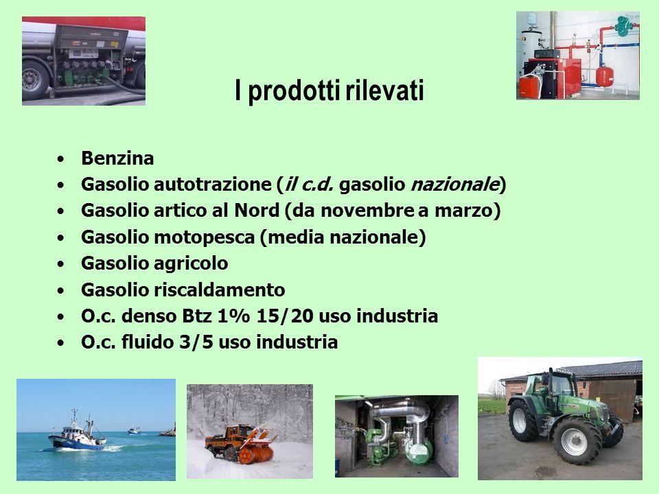 I prodotti rilevati Benzina