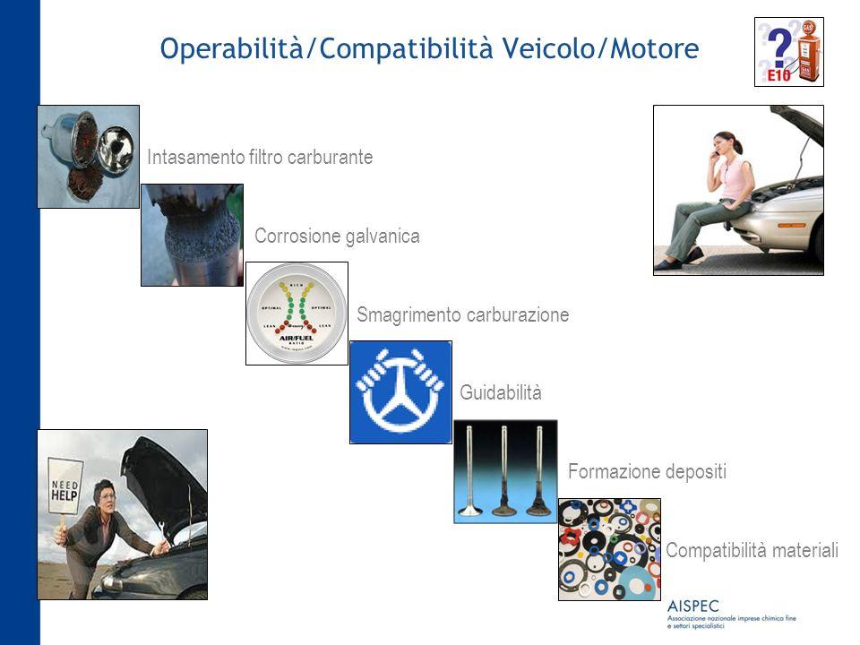 Operabilità/Compatibilità Veicolo/Motore