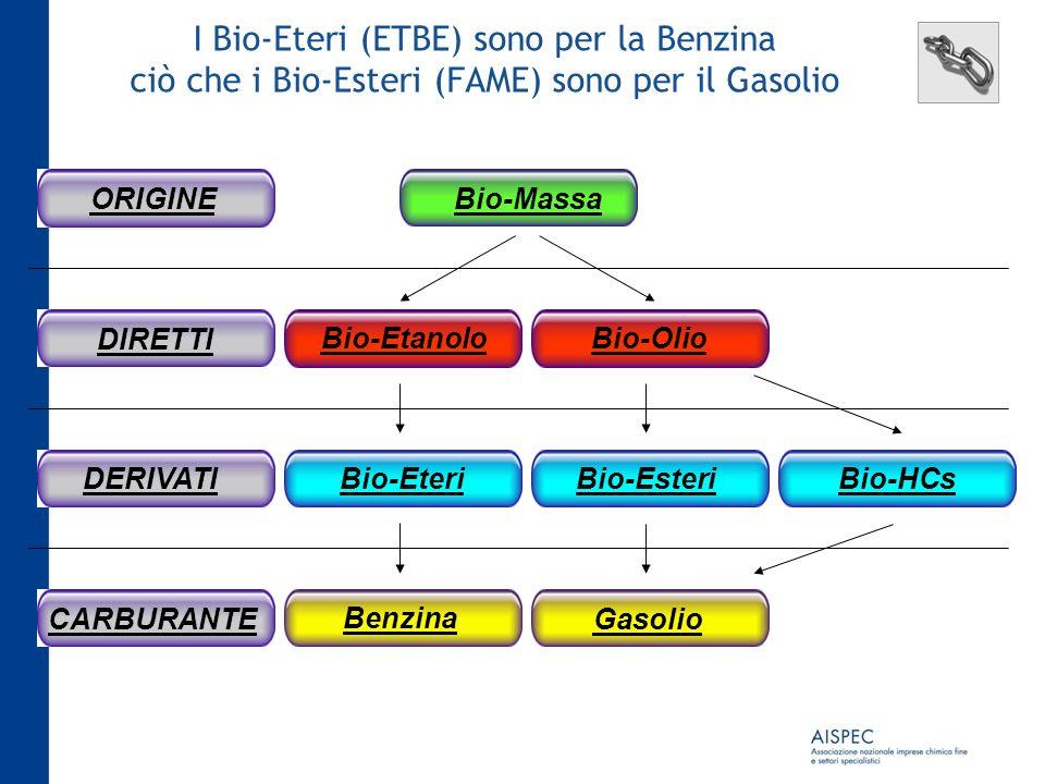 I Bio-Eteri (ETBE) sono per la Benzina ciò che i Bio-Esteri (FAME) sono per il Gasolio