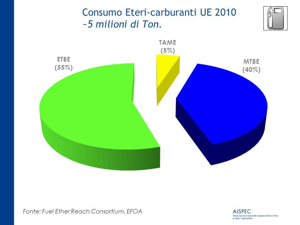 Consumo Eteri-carburanti UE 2010 ~5 milioni di Ton.