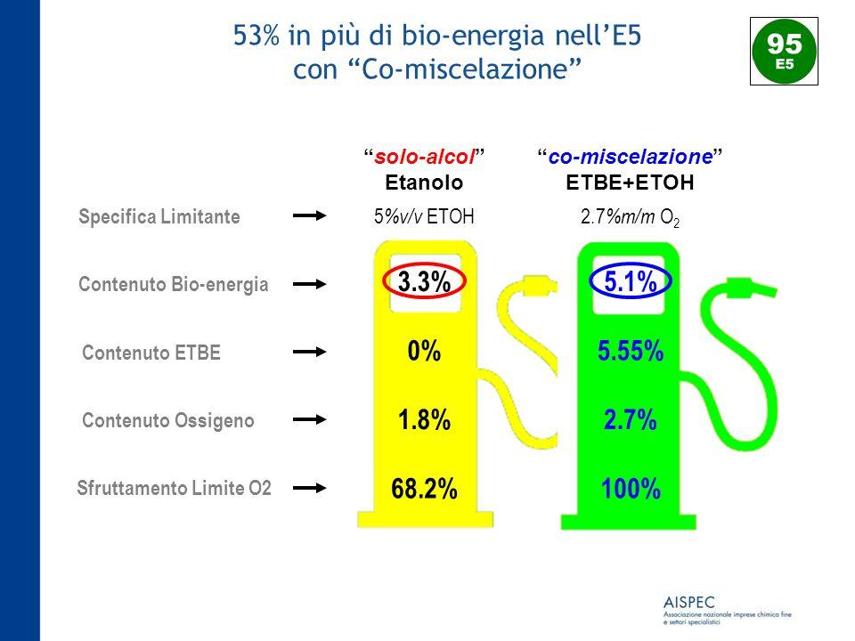53% in più di bio-energia nell'E5 con Co-miscelazione