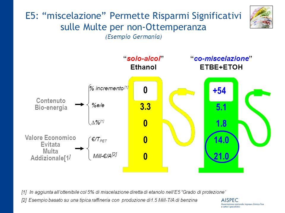 E5: miscelazione Permette Risparmi Significativi sulle Multe per non-Ottemperanza (Esempio Germania)