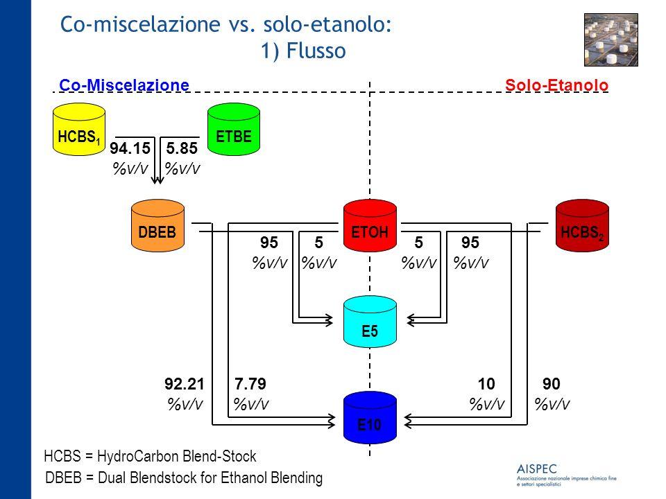 Co-miscelazione vs. solo-etanolo: 1) Flusso