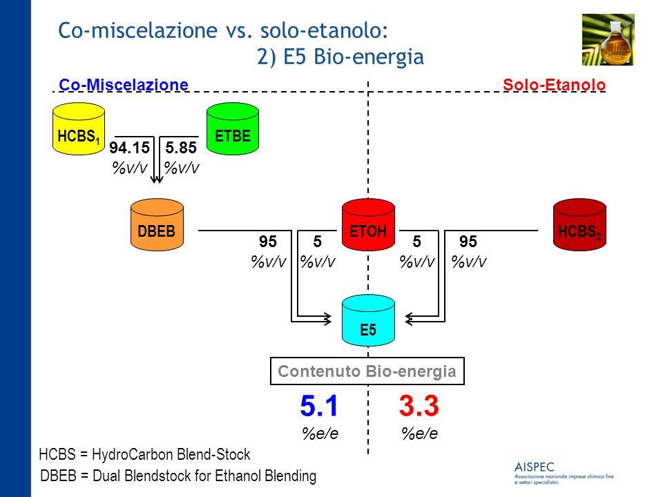 Co-miscelazione vs. solo-etanolo: 2) E5 Bio-energia