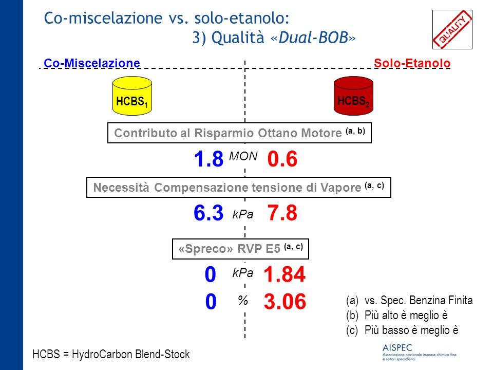 Co-miscelazione vs. solo-etanolo: 3) Qualità «Dual-BOB»