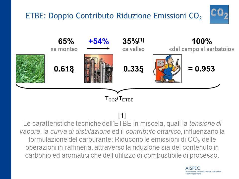 ETBE: Doppio Contributo Riduzione Emissioni CO2