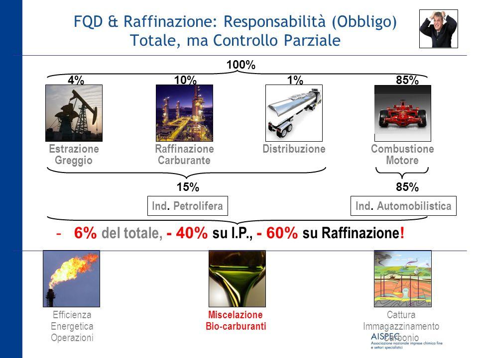 6% del totale, - 40% su I.P., - 60% su Raffinazione!