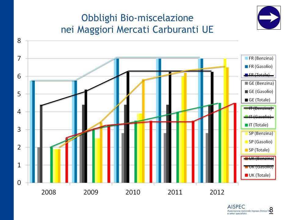 Obblighi Bio-miscelazione nei Maggiori Mercati Carburanti UE