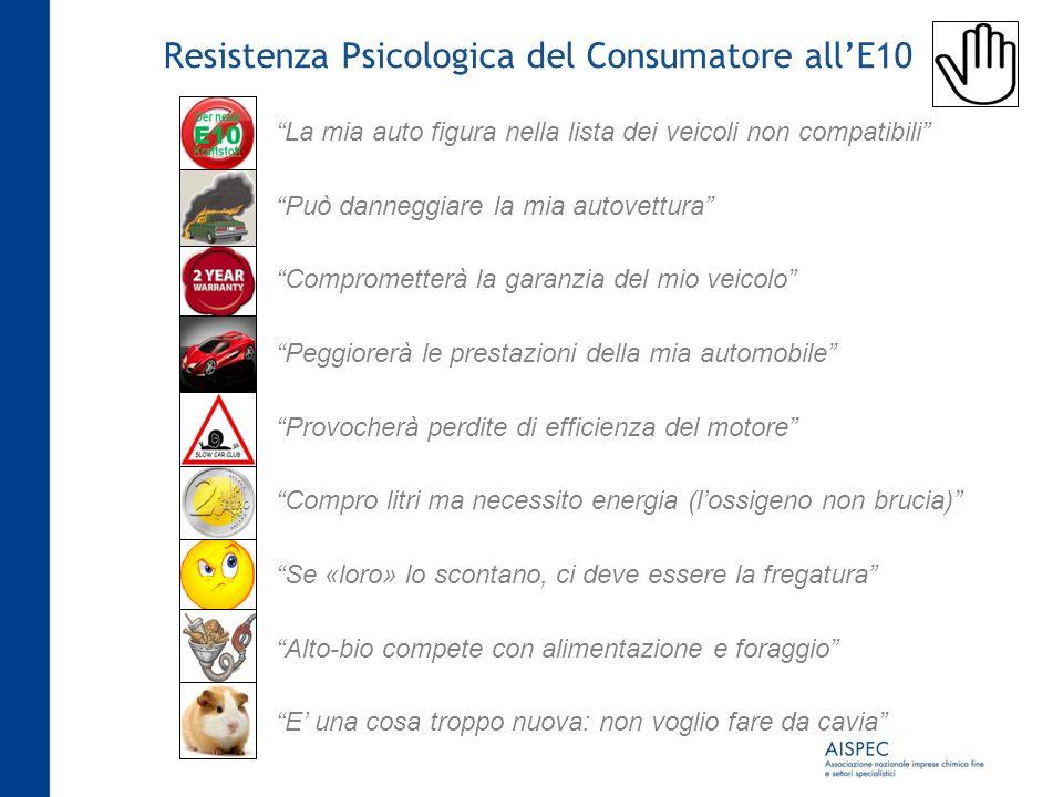 Resistenza Psicologica del Consumatore all'E10