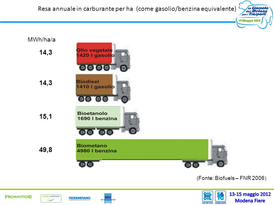 Resa annuale in carburante per ha (come gasolio/benzina equivalente)