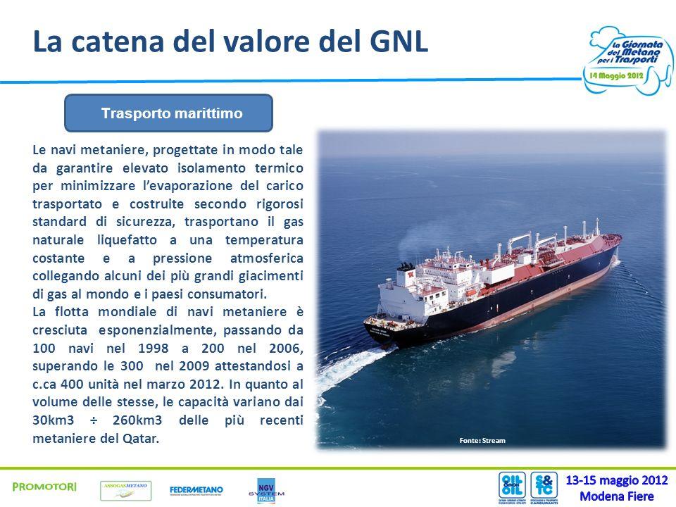 La catena del valore del GNL