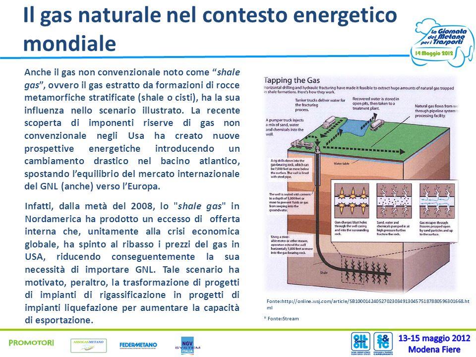 Il gas naturale nel contesto energetico mondiale